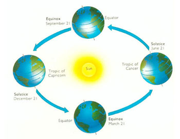 teorija milutina milankovića